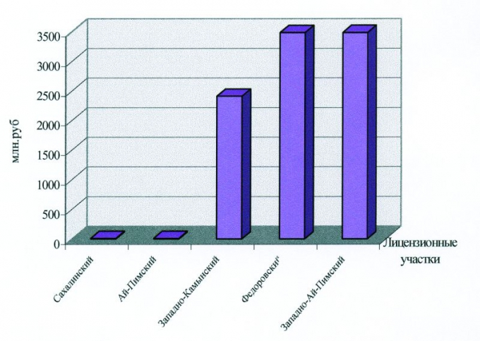 Рис.10а. Накопленный чистый дисконтированный доход по лицензионным участкам ОАО «Сургутнефтегаз»