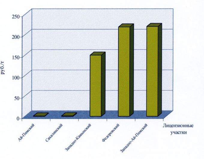 """Рис.10б. Удельный чистый дисконтированный доход по лицензионным участкам ОАО """"Сургутнефтегаз"""""""