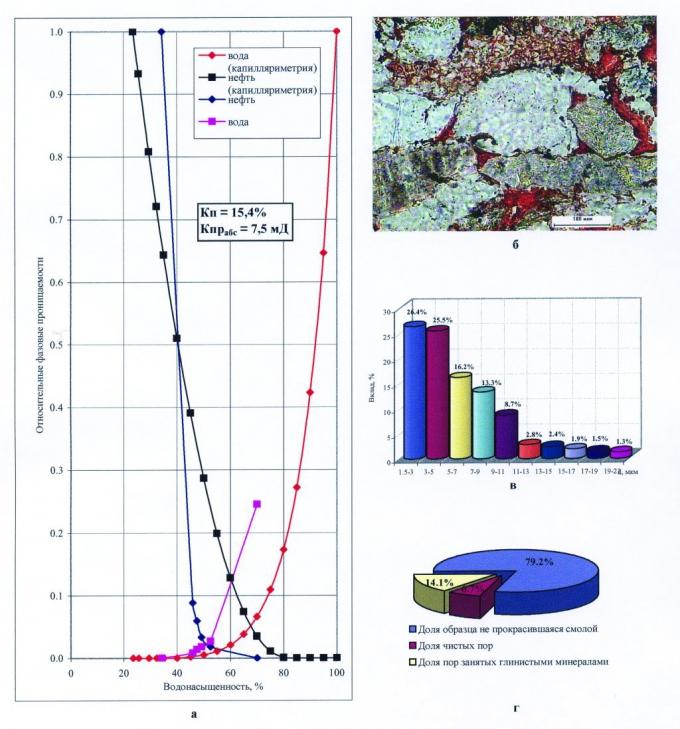 Рис.1. Результаты определения относительных фазовых проницаемостей для воды и нефти в стационарных условиях и расчетные кривые относительных фазовых проницаемостей, построенные по данным капилляриметрии ВНИГНИ