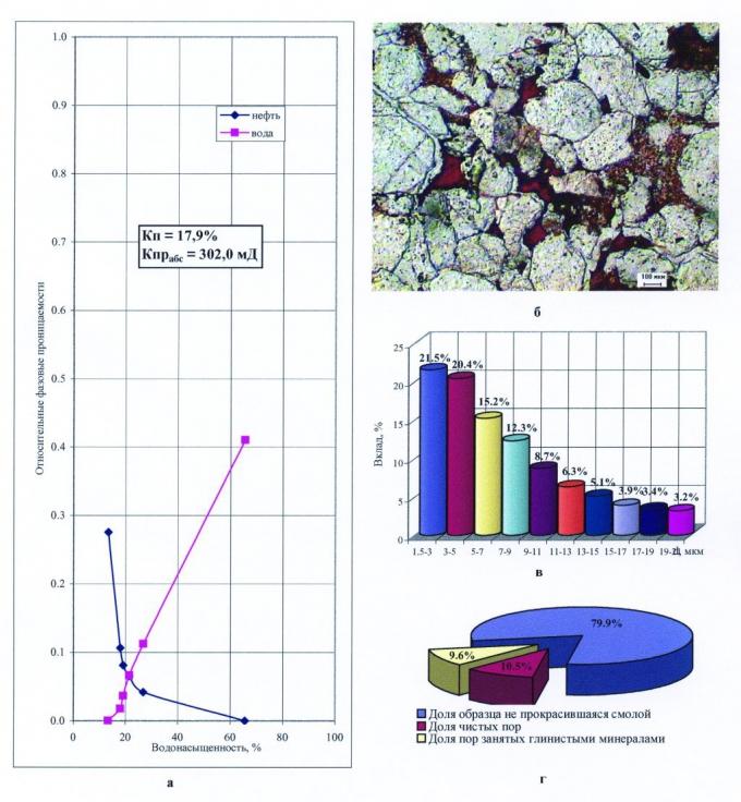 Рис.2. Результаты определения относительных фазовых проницаемостей для воды и нефти в стационарных условиях (а), структура порового пространства в прокрашенном шлифе