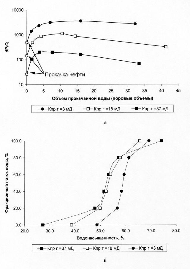Рис.4. Изменение фильтрационного сопротивления пласта (dP/Q) в зависимости от объема прокачиваемой воды