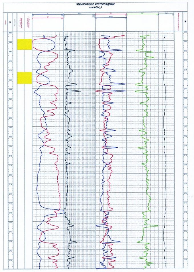 Рис.7. Геолого-геофизическая характеристика пласта ЮВ1 Черногорского месторождения