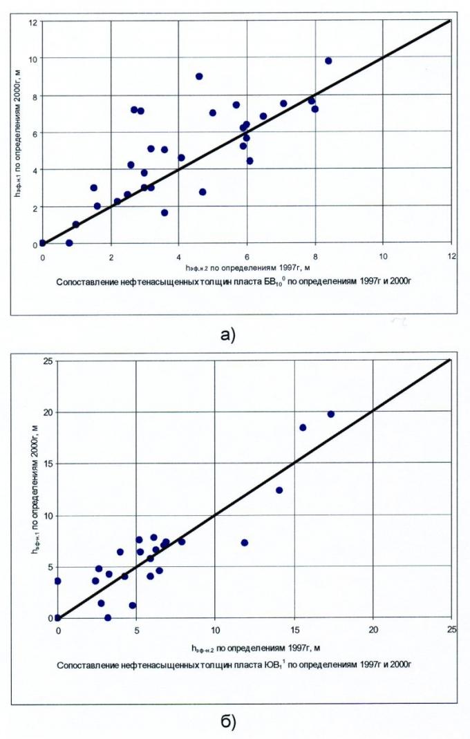 Рис.8. Сопоставление эффективных нефтенасыщенных толщин, определенных по подсчету запасов 1997 года (hэф.н.2) и предлагаемым методикам (hэф.н.1): а) для пласта БВ100; б) для пласта ЮВ11