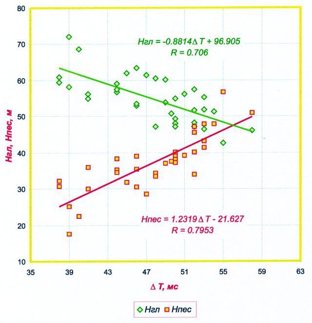 Рис.2. Сопоставление мощностей песчаных и глинистых разностей с временными мощностями верхнеюрского ССК