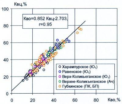Рис.2. Сводная зависимость коэффициента остаточной водонасыщенности КВО от водоудерживающей способности КВЦ