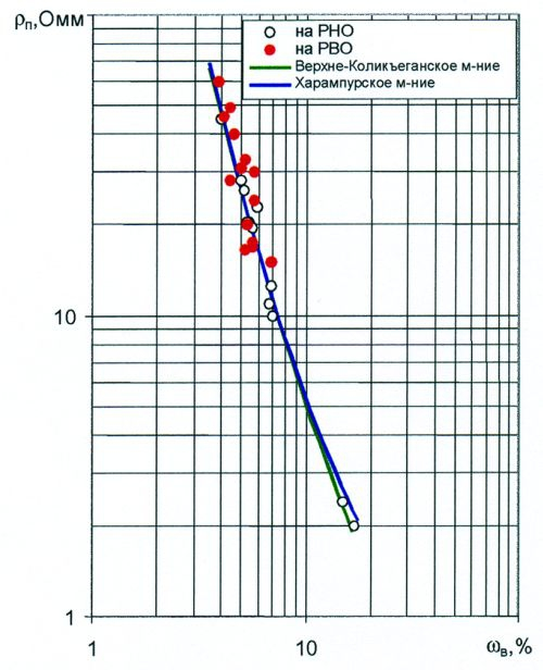 Рис.3. Зависимости удельного сопротивления от объемной влажности по пласту Ю1 Верхнеколикъеганского и Харампурского месторождений