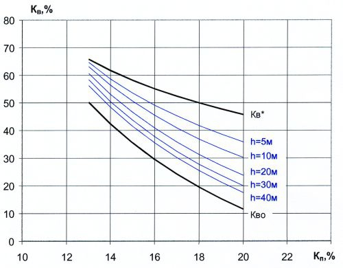 Рис.5. Номограмма для определения водонасыщенности коллекторов в зависимости от пористости и высоты расположения над уровнем ВНК для пласта Ю11+2 Харампурского месторождения