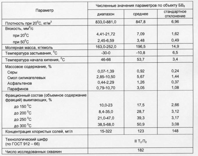 Таблица 1. Физико-химическая характеристика нефти пласта БВ8 Самотлорского месторождения