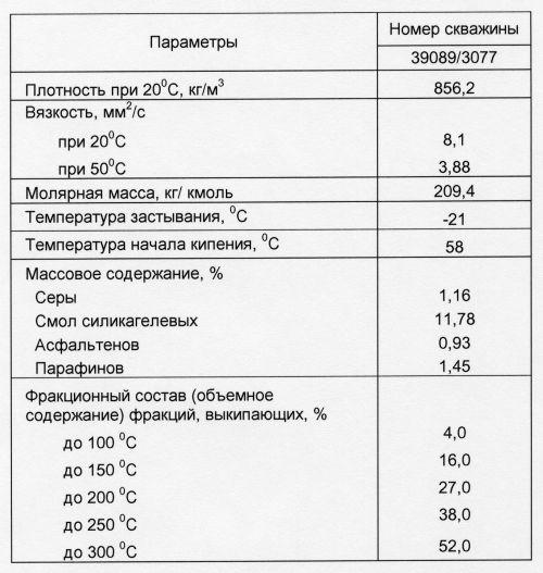 Таблица 2. Физико-химическая характеристика нефти скв.39089/3077 пласта БВ8 Самотлорского месторождения (2001 г.)