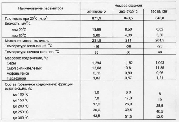 Таблица 3. Физико-химическая характеристика нефти пласта БВ7 Самотлорского месторождения