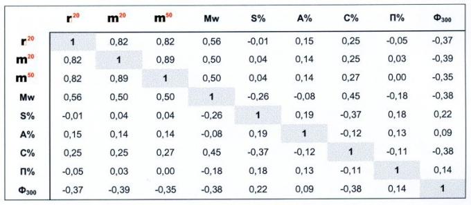 Таблица 4. Коэффициенты парной корреляции нефти пластов БВ7 и БВ8 Самотлорского месторождения