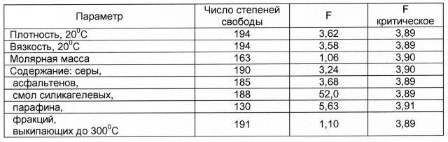 Таблица 5. Результаты дисперсионного анализа