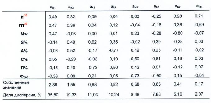 Таблица 6. Элементы собственных векторов и собственные значения при интерпретации физико-химической характеристики нефтей пластов БВ7 и БВ8 Самотлорского месторождения