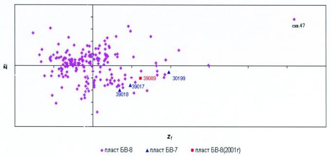 Рис.1. Графическая интерпретация метода главных компонент для анализа характеристических особенностей нефтей пластов БВ7 и БВ8