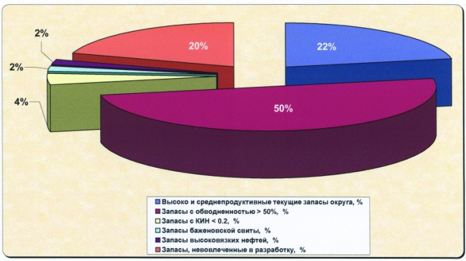 Рис.1а. Структура текущих извлекаемых запасов Ханты-Мансийского автономного округа