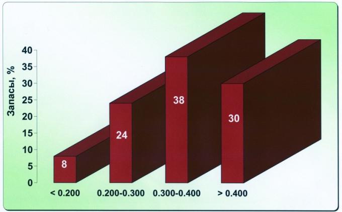 Рис.1б. Распределение текущих извлекаемых запасов по КИН