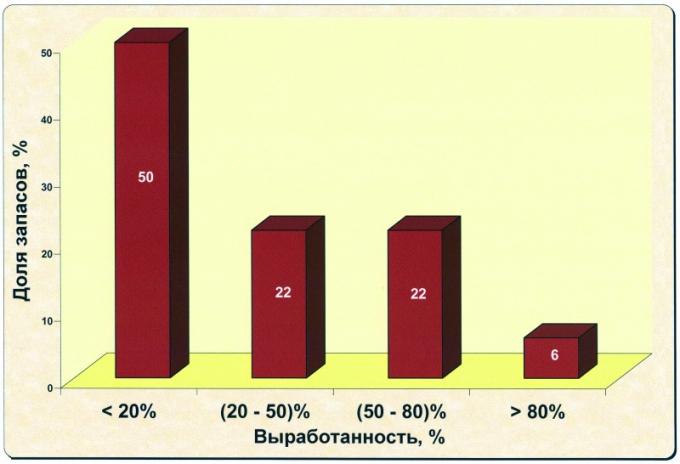 Рис.1в. Распределение текущих промышленных запасов округа по выработанности