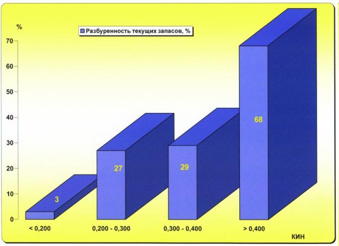 Рис.1г. Выработанность начальных извлекаемых запасов округа с учетом КИН
