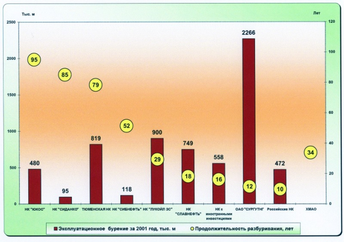 Рис.3. Продолжительность разбуривания промышленных запасов округа недропользователями и объемы эксплуатационного бурения в 2001 году