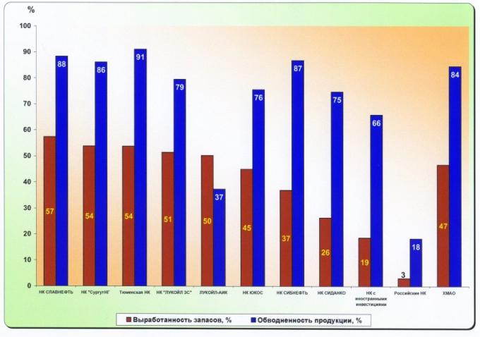 Рис.5.Сопоставление выработанности запасов с обводненностью продукции