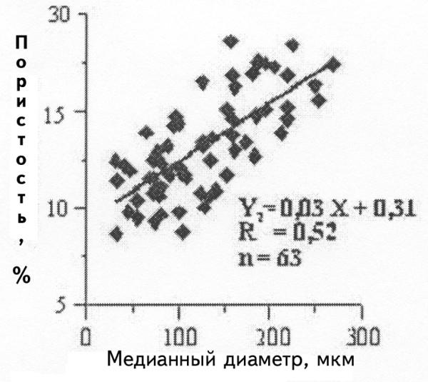Рис.1. Связь открытой пористости и медианного диаметра зерен