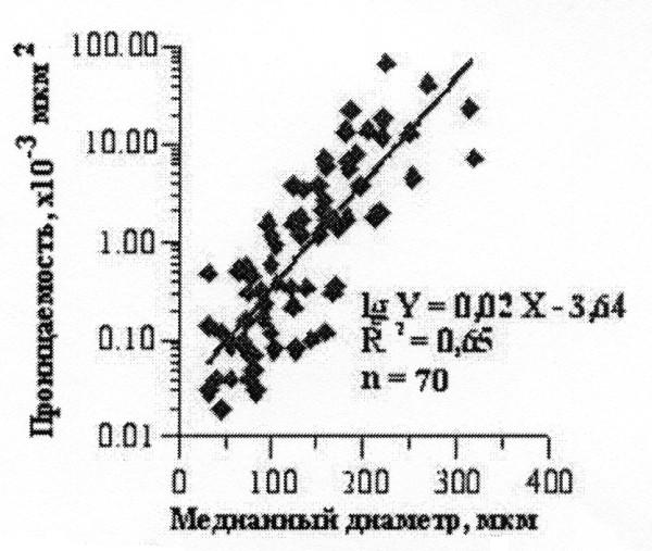 Рис.2. Связь проницаемости с медианным диаметром зерен