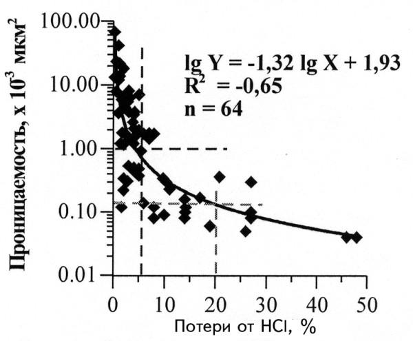 Рис.4. Зависимость проницаемости от карбонатности
