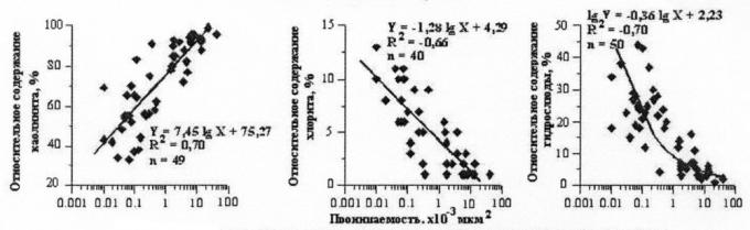 Рис.6. Связь между проницаемостью и составом глинистых минералов (по данным рентгеноструктурного анализа)