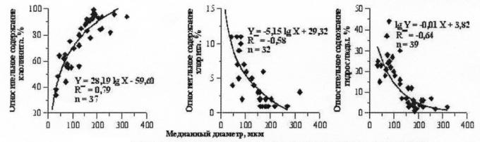 Рис.7. Связь медианного диаметра зерен и состава глинистых минералов (по данным рентгеноструктурного анализа)