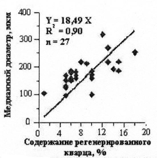 Рис.9. Влияние эпигенетических процессов на медианный диаметр зерен
