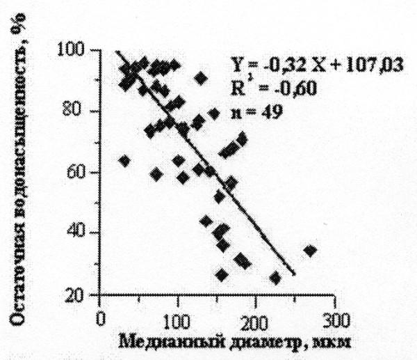 Рис.11. Связь медианного диаметра с остаточной водонасыщенностью