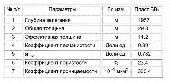 Таблица 1. Основные геолого-геофизические характеристики пласта БВ7 в зоне деятельности ОАО «Самотлорнефть» (по ГИС)