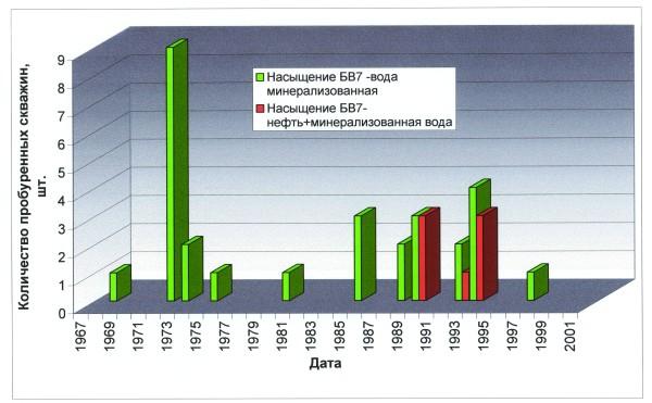 Рис.2. Динамика бурения скважин на исследуемом участке и характер насыщения пласта БВ7 на момент бурения