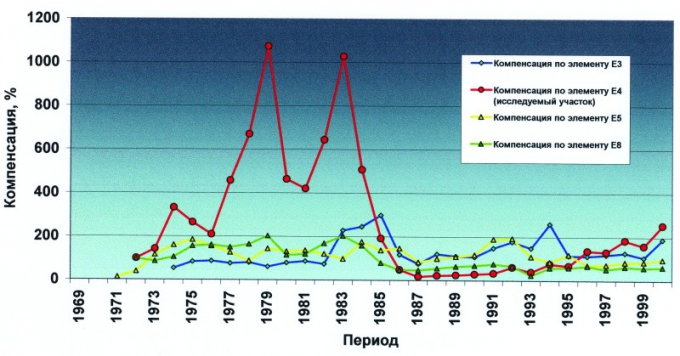 Рис.3. График изменения компенсации отбора жидкости закачкой на исследуемом участке и прилегающих к нему (элементы разработки )
