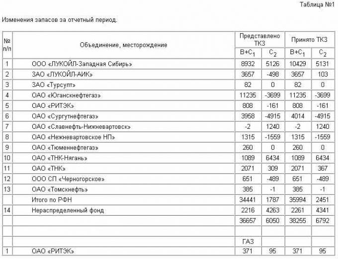 Таблица 1. Изменения запасов за отчетный период