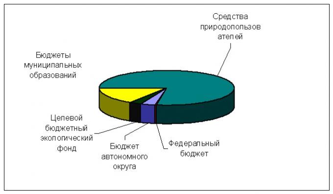 Рис.1. Бюджеты муниципальных образований