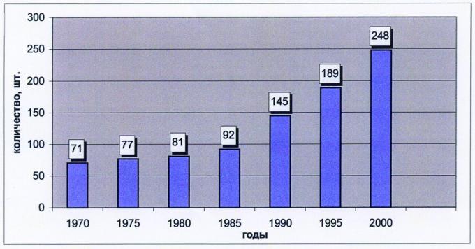 Рис.3. Динамика изменения количества подготавливаемых объектов (по годам)