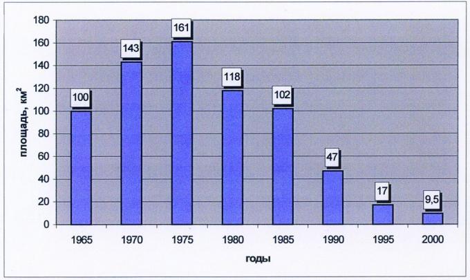 Рис.4. Динамика изменения площади подготавливаемых объектов (по годам)