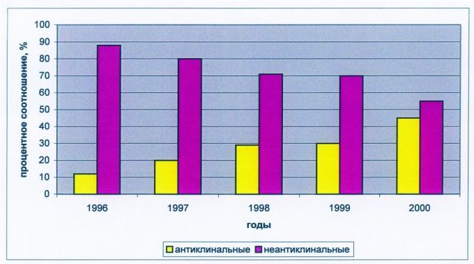 Рис.5. Соотношение подготавливаемых под поисковое бурение антиклинальных и неантиклинальных ловушек (по годам)
