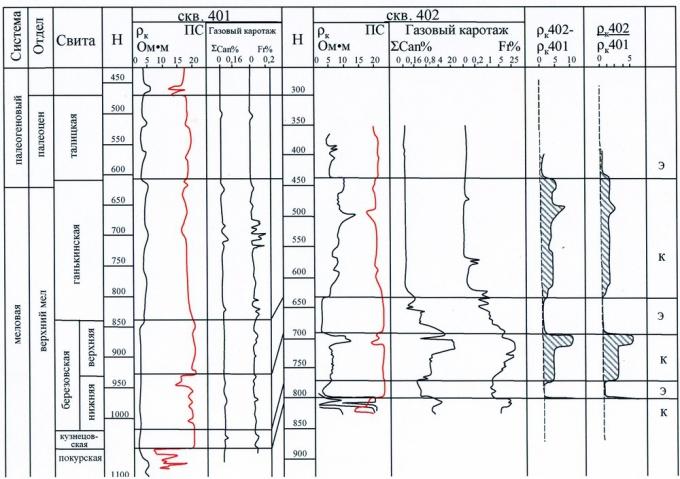 Рис.1. Сопоставление каротажных диаграмм в скважинах с различным насыщением в отложениях свит Комсомольского месторождения