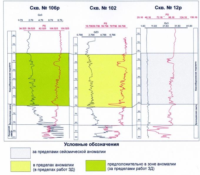 Рис.6. Изменение геофизических характеристик скважин в интервале залегания нижнеберезовской подсвиты Варьеганского месторождения в зависимости от местоположения в амплитудной аномалии по сейсморазведке 3D