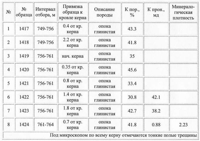 Таблица 1. Результаты определения фильтрационно-емкостных свойств отложений березовской свиты по скв.384 Комсомольской площади