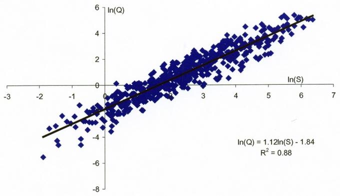 Рис.1. Зависимость величины геологических запасов от площади залежей васюганского НГК