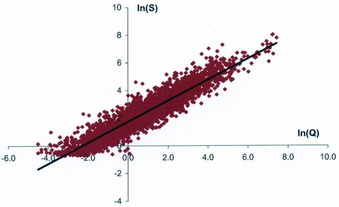 Рис.2. Зависимость площади от величины начальных геологических запасов для всех залежей нефти ХМАО