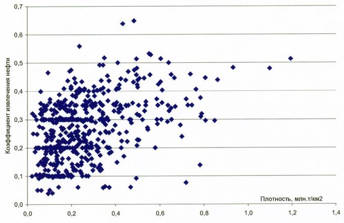 Рис.3. Зависимость КИН от плотностей геологических запасов