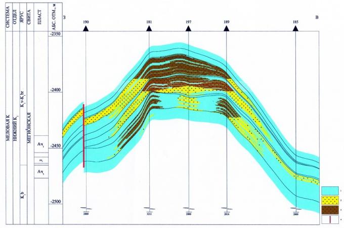 Рис.3. Геологический разрез по линии скв.190-185 Новоаганского месторождения: 1 — глины; 2 — водоносные проницаемые породы; 3 — залежи нефти; 4 — разрывные нарушения.