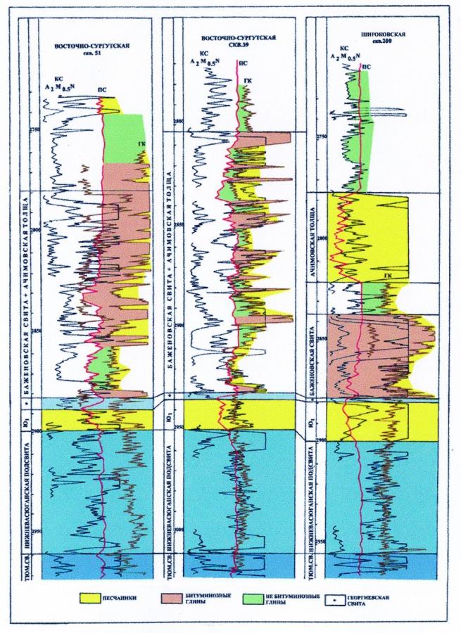 Рис.3. Разрезы баженовской свиты в пределах Восточно-Сургутской площади