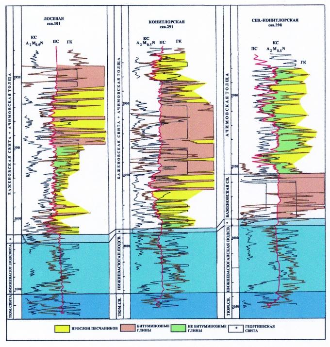 Рис.4. Разрезы баженовской свиты в пределах Северо-Конитлорской площади