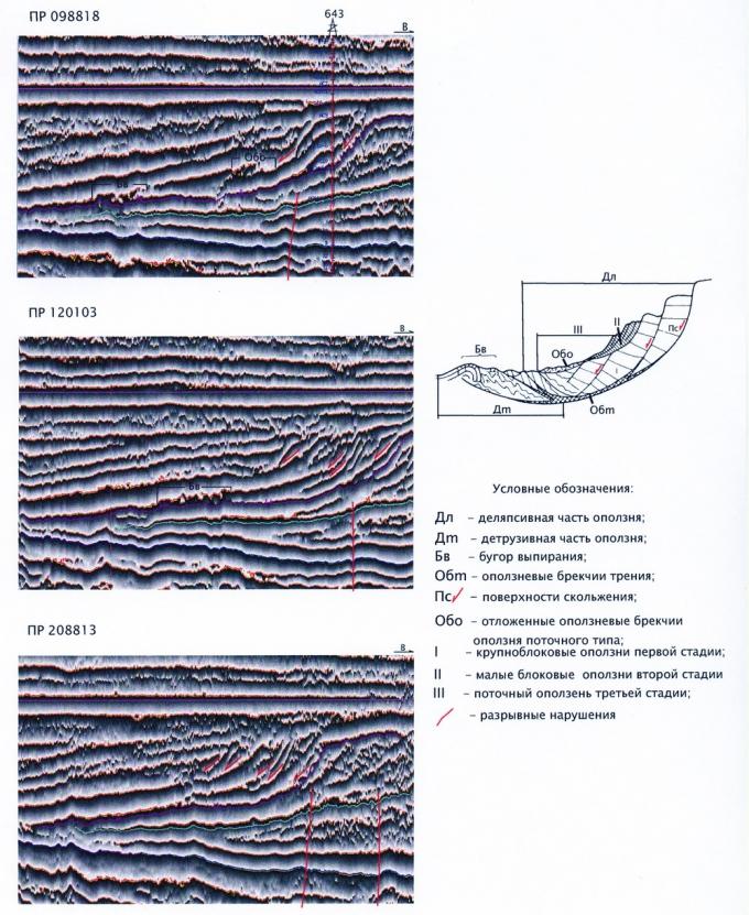 Рис.1. Схема сложного оползня (по Е.В.Шанцеру) и примеры волновой картины