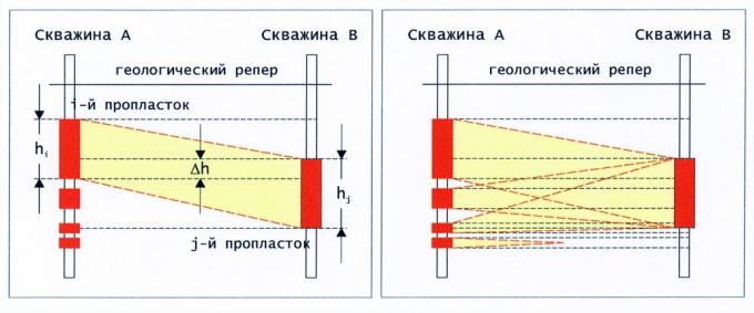 Рис.1. Определение коэффициента связанности